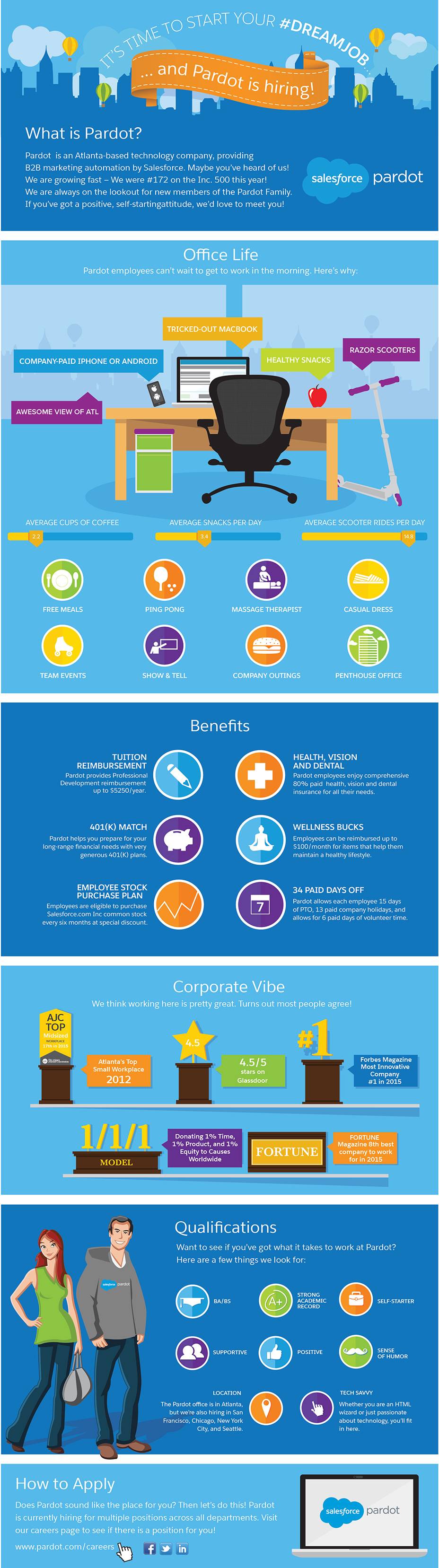 Pardot Recruitment Infographic