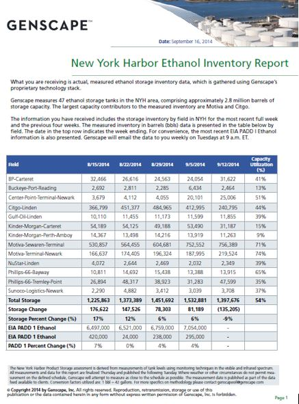 Genscape's New York Harbor Ethanol Inventory Report Sample