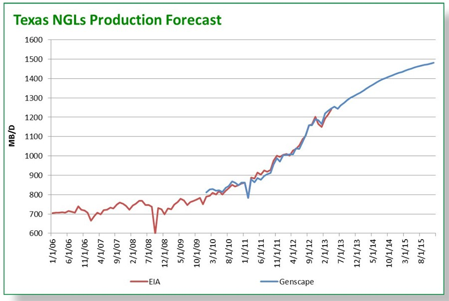 NGLs Production Forecast