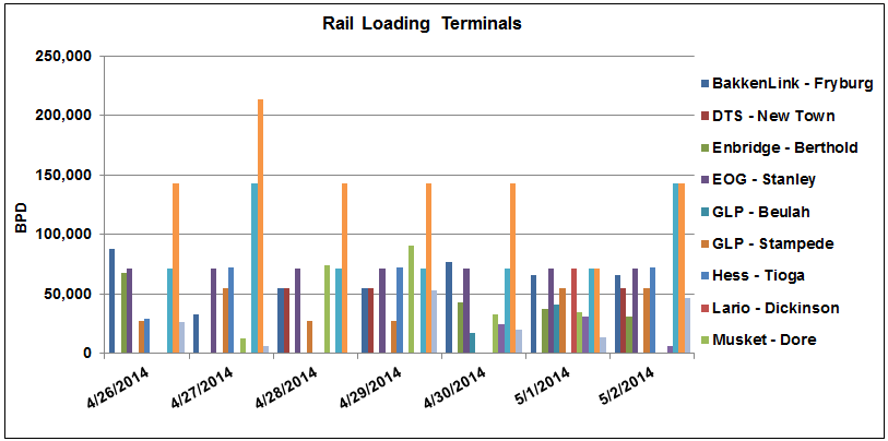 Rail Loading Terminals