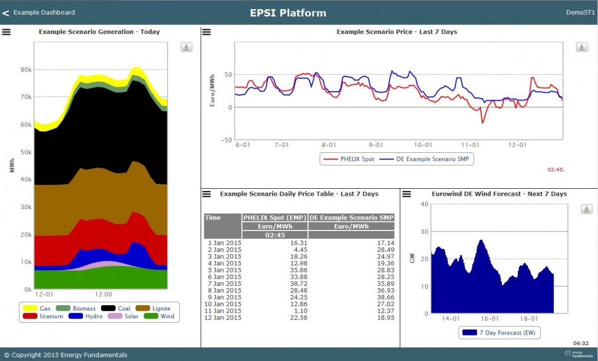 The EPSI Platform allows for simple scenario generation based on custom data