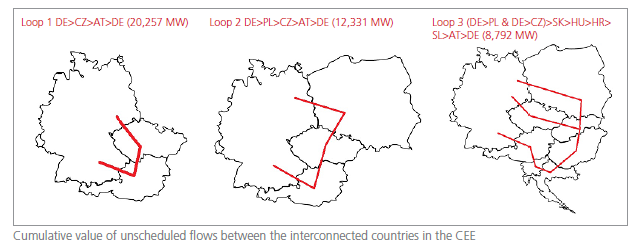 Cumulative value of unscheduled flows between interconnected countries in the CEE