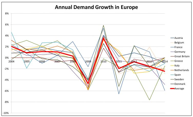 since 2012, demand has steadily declined in eu