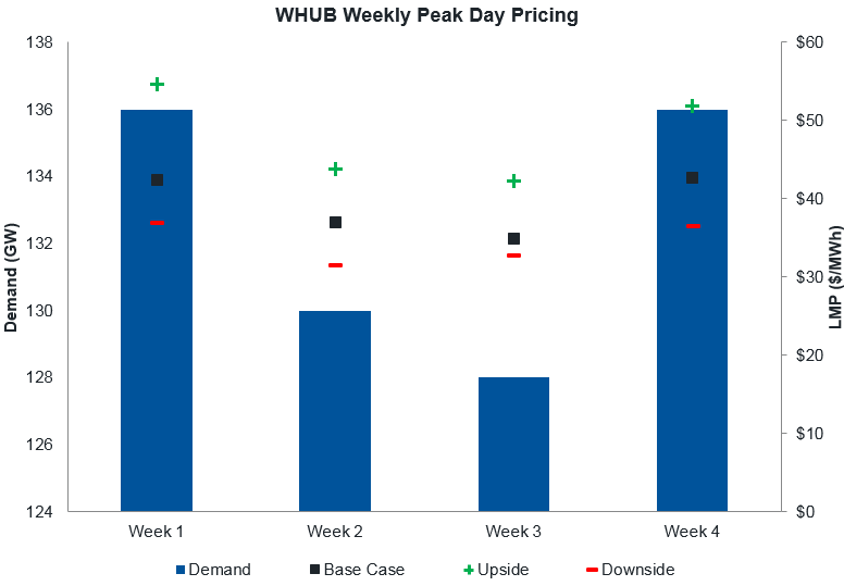WHUB Weekly Peak Day Pricing