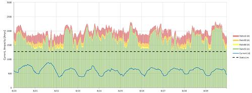current ampacity graph
