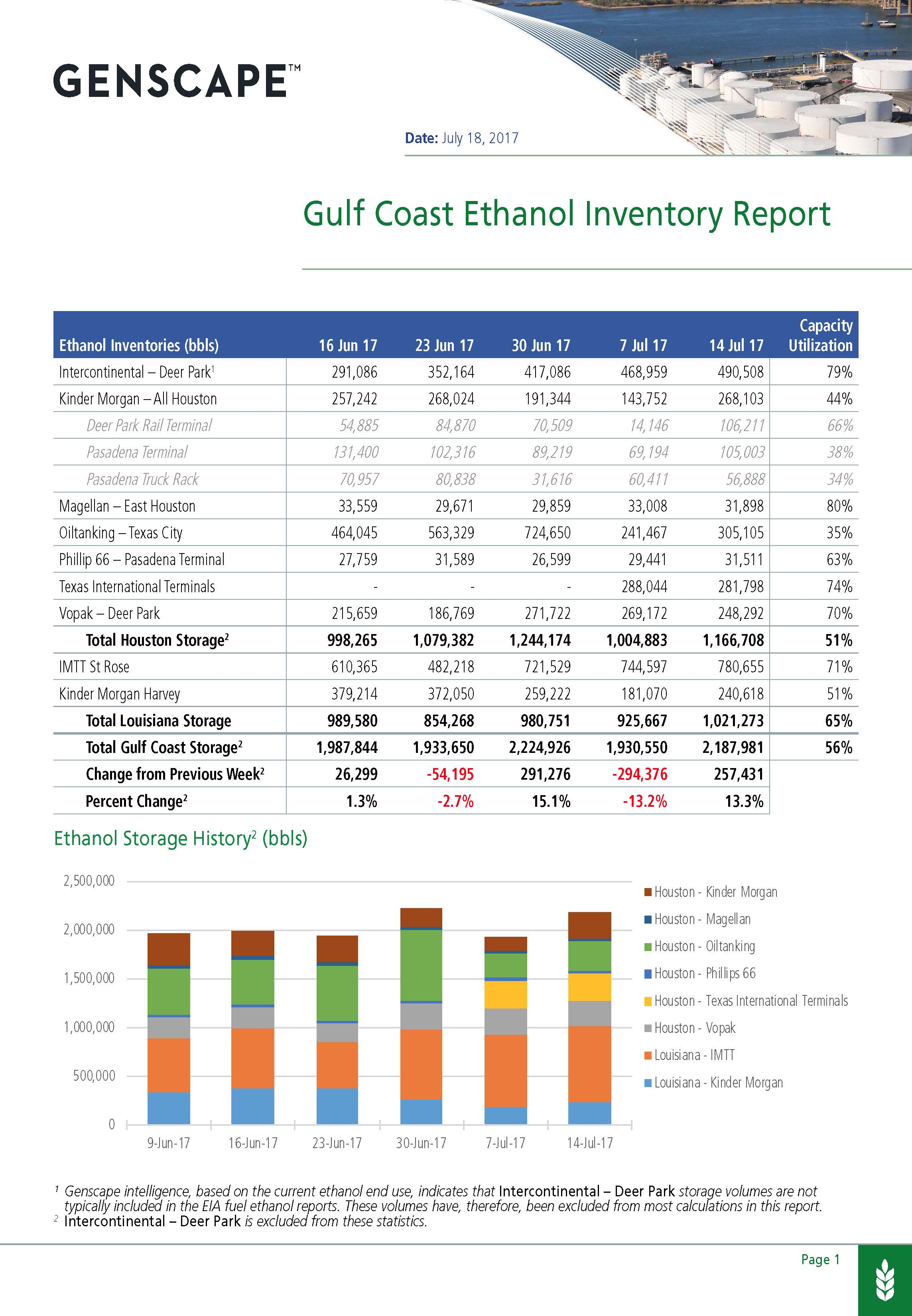 Genscape's U.S. Ethanol Inventory Report Sample