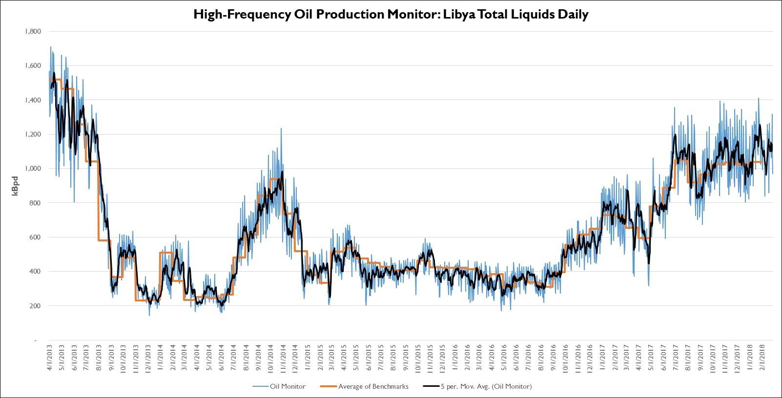Libya All Fields