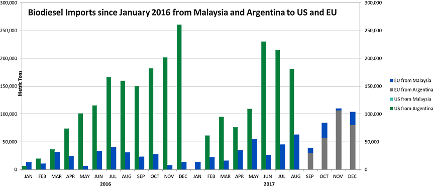 U.S. Biodiesel Imports by Vessel Destination