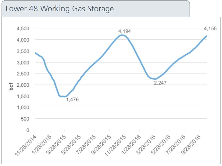 Lower 48 working gas storage