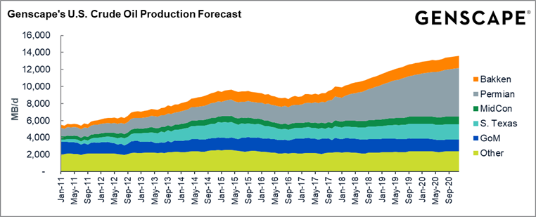 U.S. Crude Oil Production Report Graph