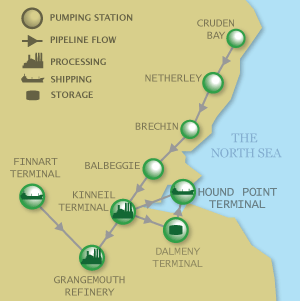 Forties Pipeline Diagram