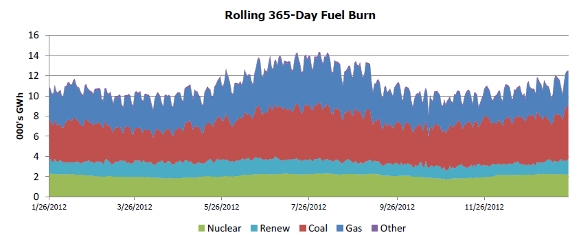 Generation Fuel Monitor Report Graph