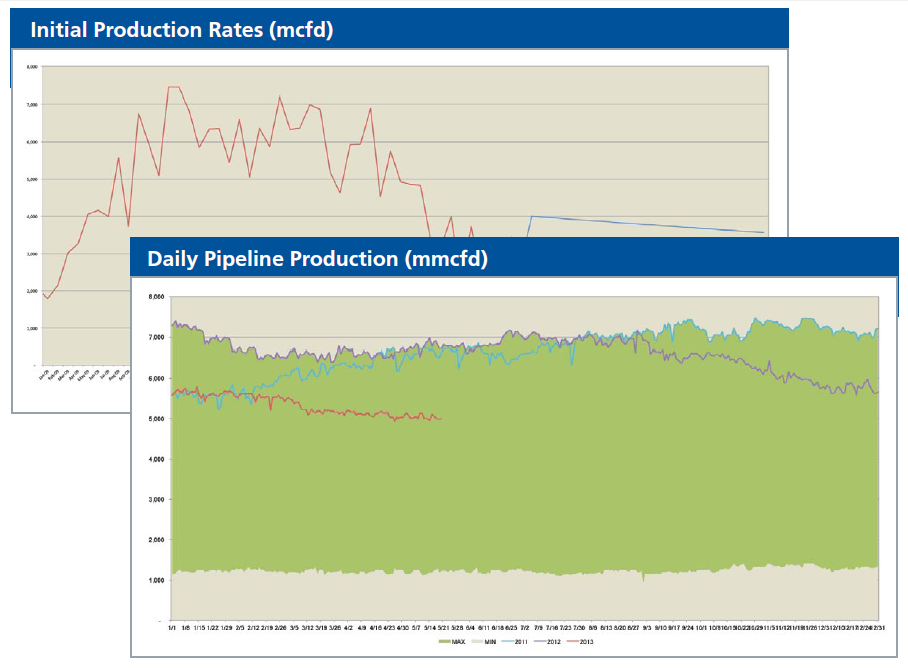 Natural Gas Production Forecast Graphs