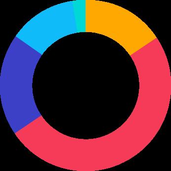DATIS HR Cloud, 2018 Executive Survey