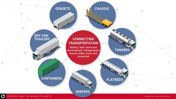 connecting transportation with fleet telematics
