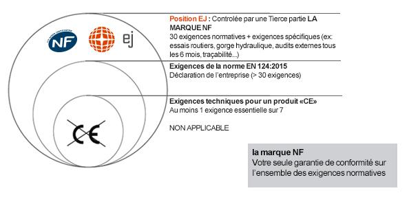EJ_EN 124_echelle norme_2017_03_EN124-2015 ce qu'il savoir