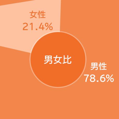 男女比の円グラフ