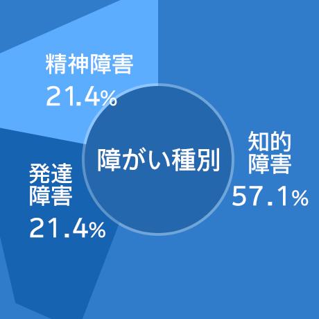 障がい種別の円グラフ