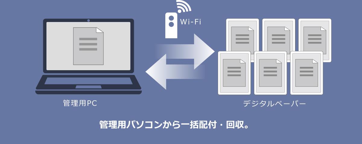 管理用パソコンから一括配付・回収。