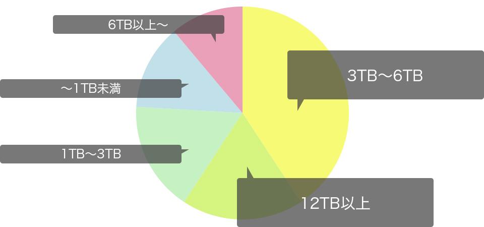 使用しているRAID対応HDDの容量はどれくらいですか?