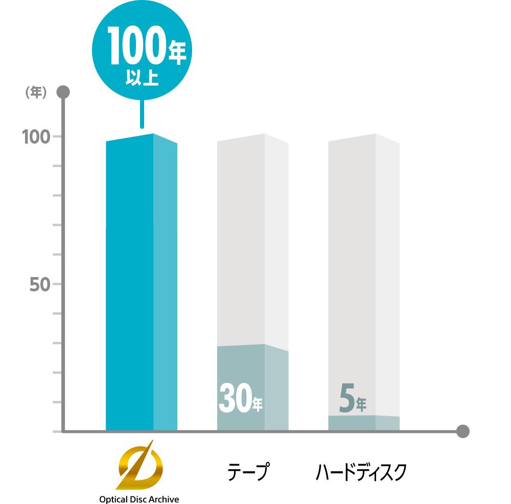 100年長寿命の比較