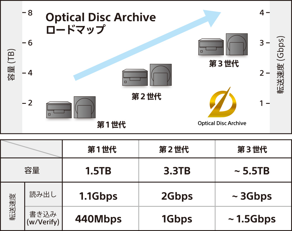 Optical Disc Archive ロードマップ