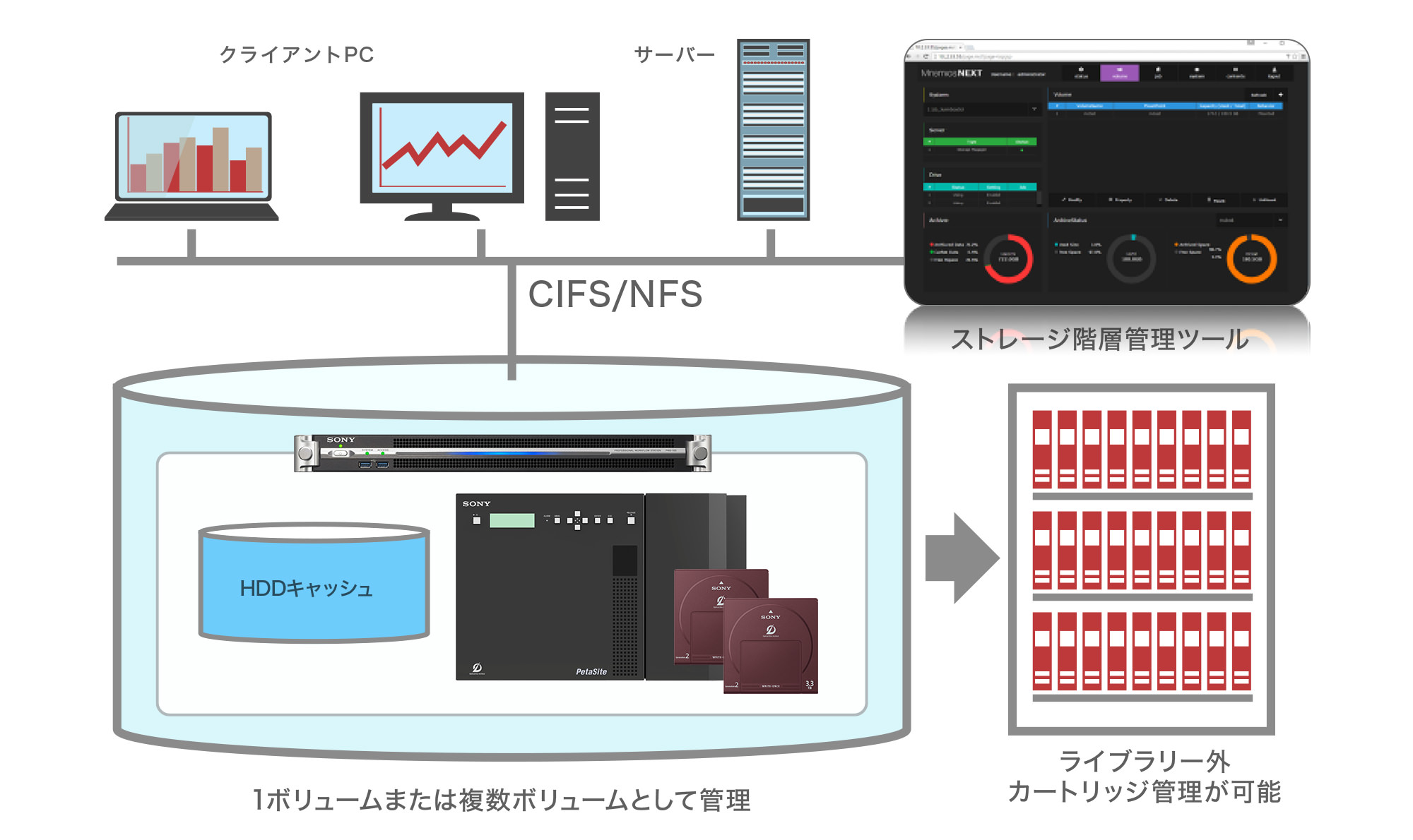階層管理によるシステム構成例