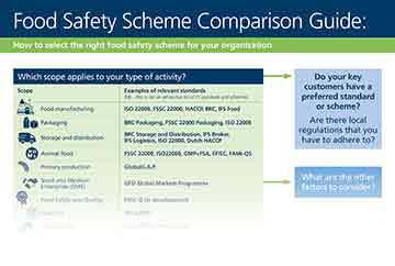 LRQA Food Safety Comparison Guide