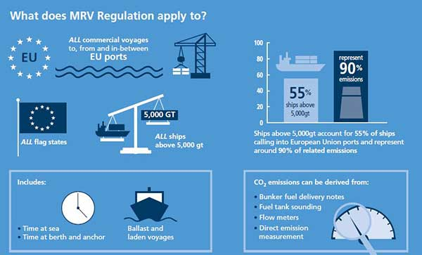 MRV Regulation