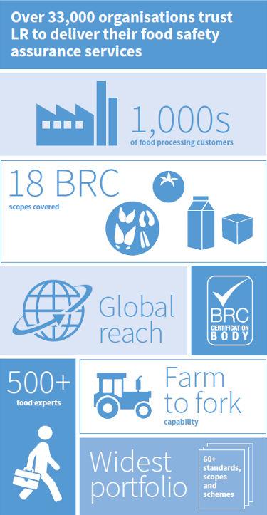 BRC Zertifizierung Global Standard for Food Safety Lloyd's Register Infografik