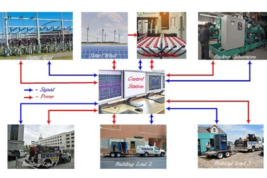 Complex Critical Power Microgrid