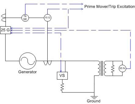Generator Grounding
