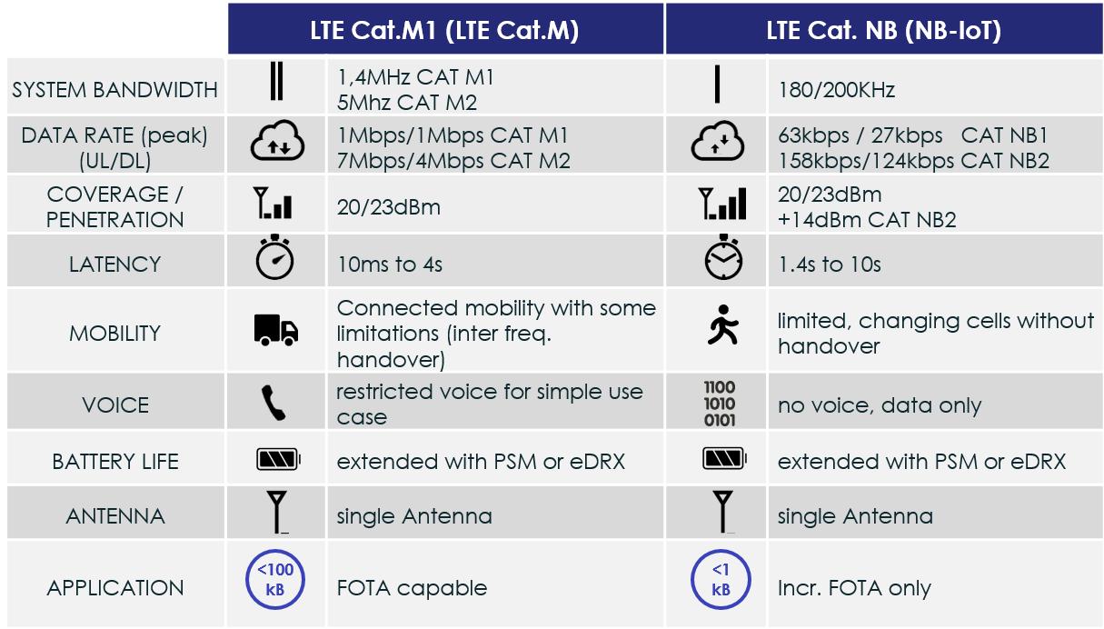 LTE Cat M vs. LTE CAT NB
