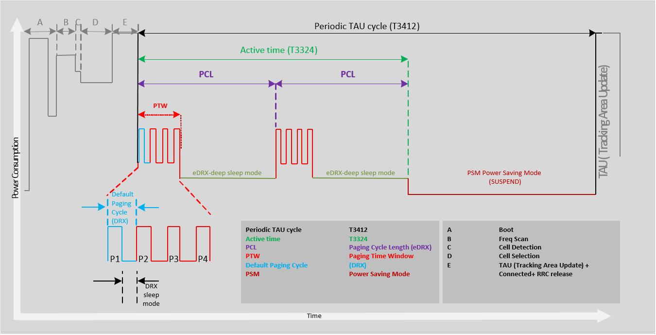 PSM Energy Consuption