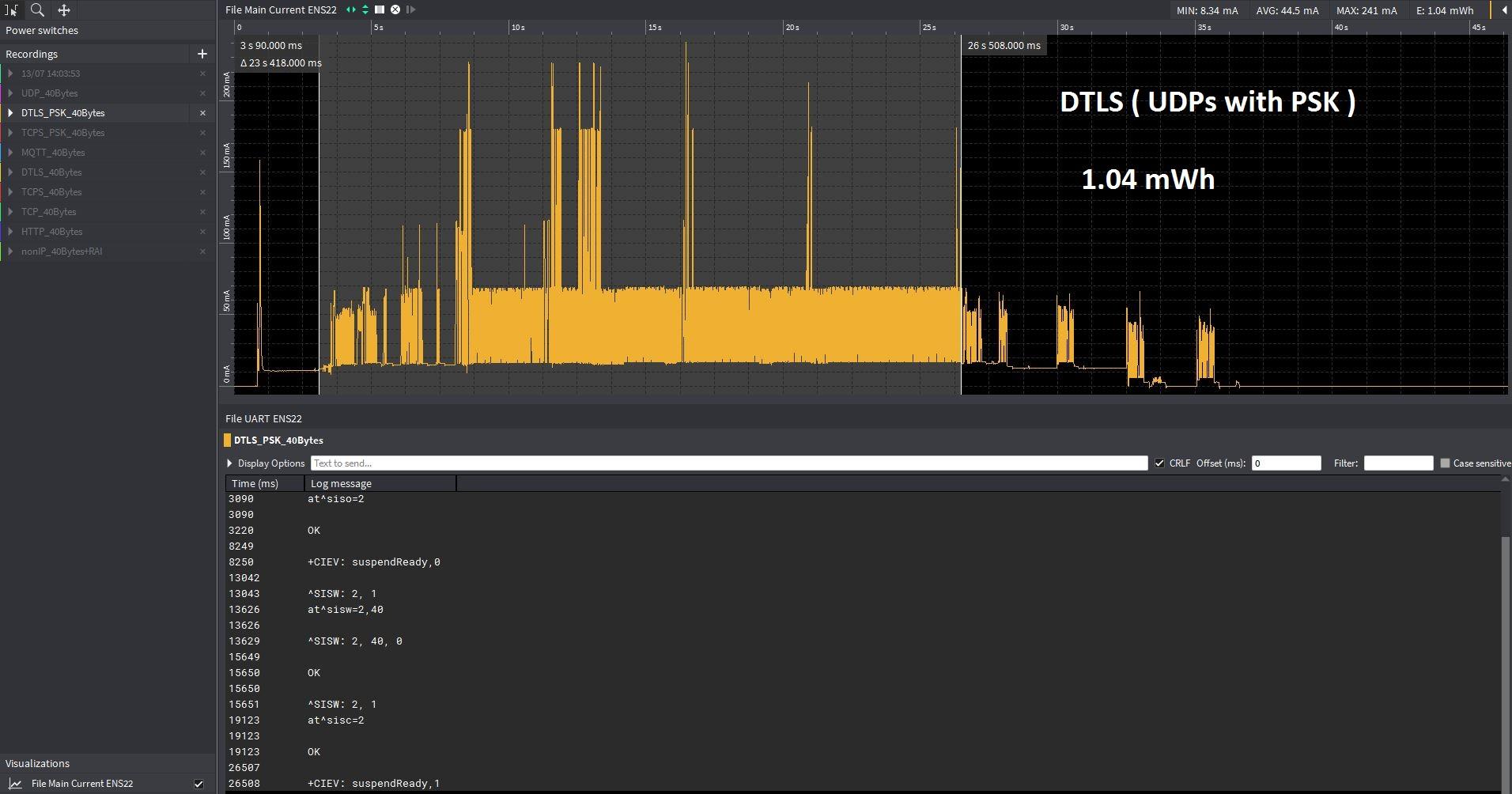 Data via secure UDP socket (DTLS PSK) preshared key power consumption