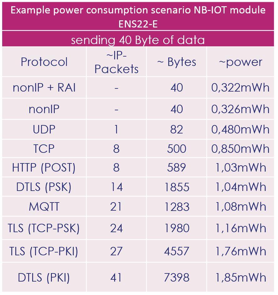 Power consumption example scenarios