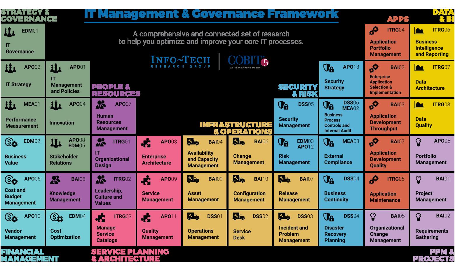 IT Management & Governance Framework