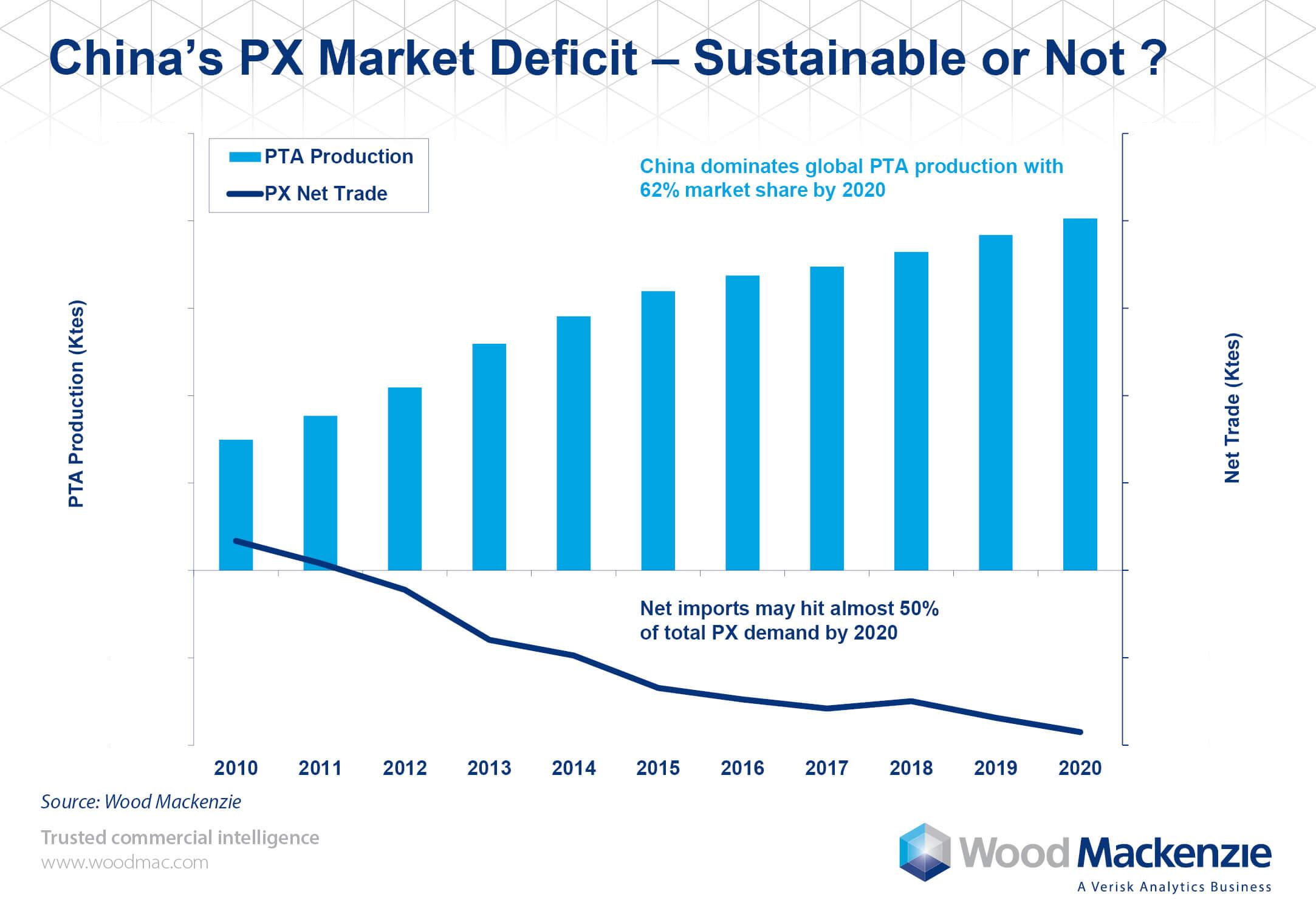 China Px Market