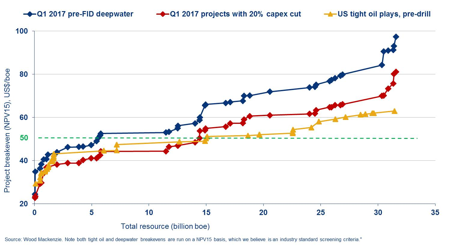 Revival of deepwater industry: best projects closing gap on shale oil