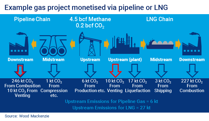Is LNG or pipeline gas more carbon-intensive? The answer may surprise you