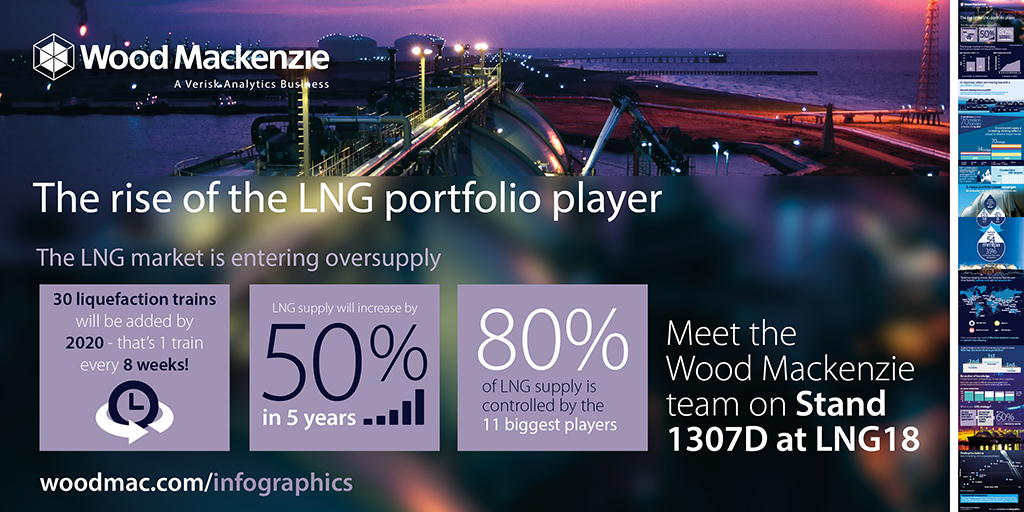 The rise of the LNG portfolio player