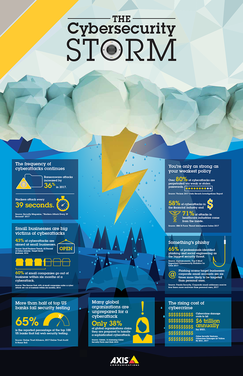 The Cybersecurity Storm: an infographic