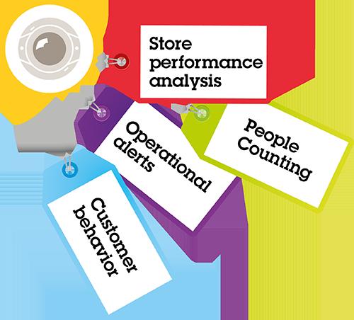 Retail Video Analytics - Store IQ