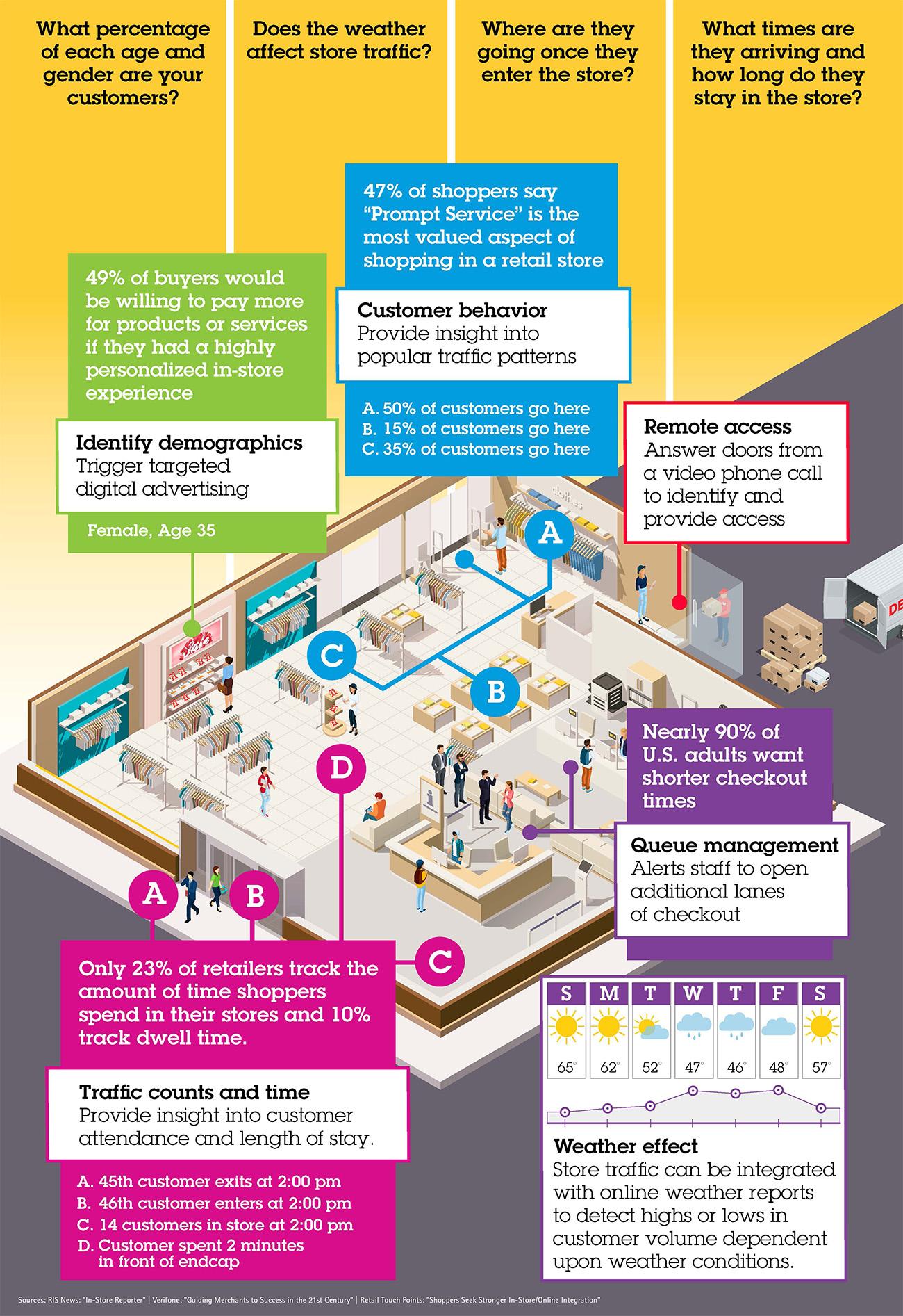 Retail Store Optimization