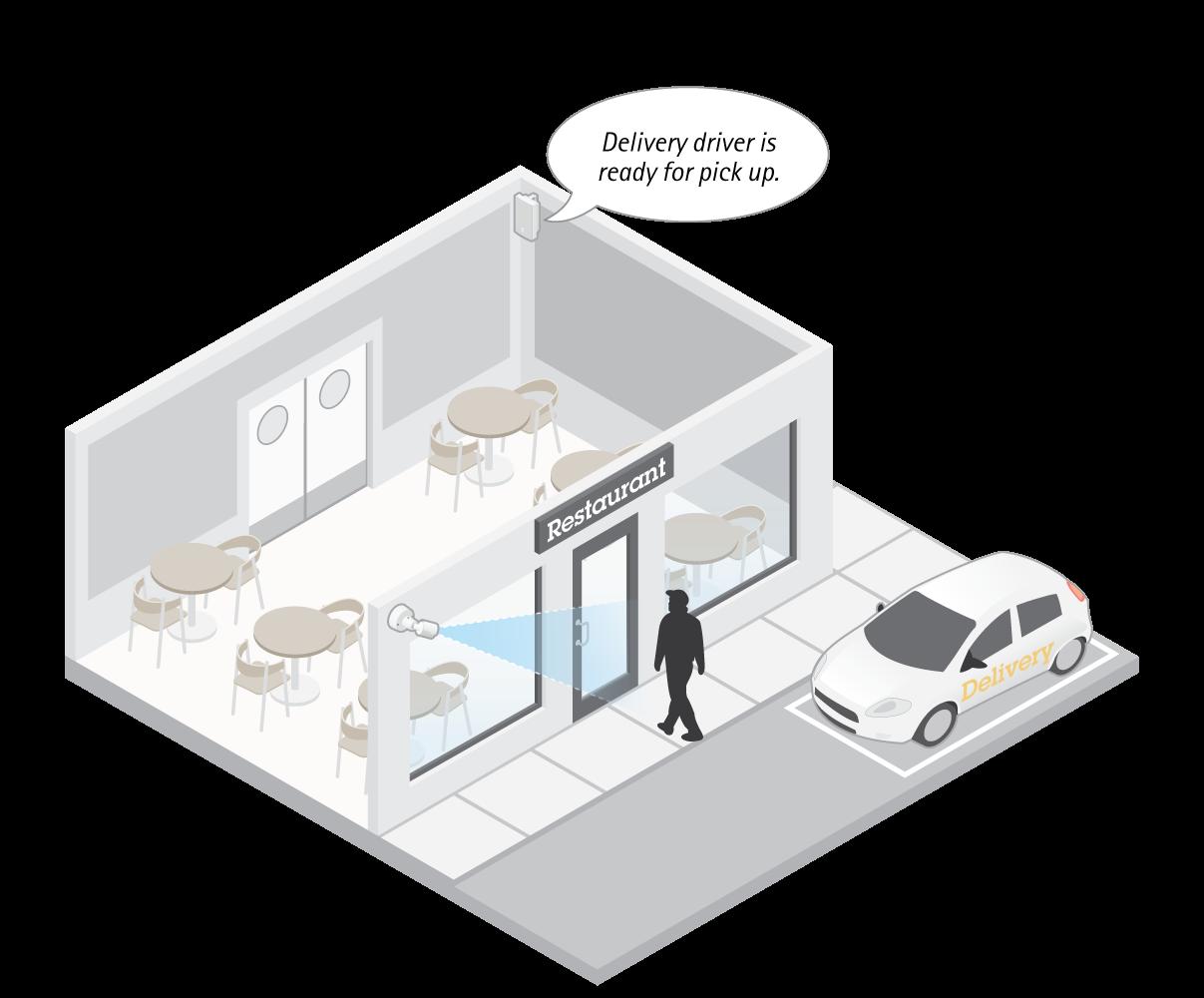 Doordash Uber Eats Restaurant Solutions - Axis