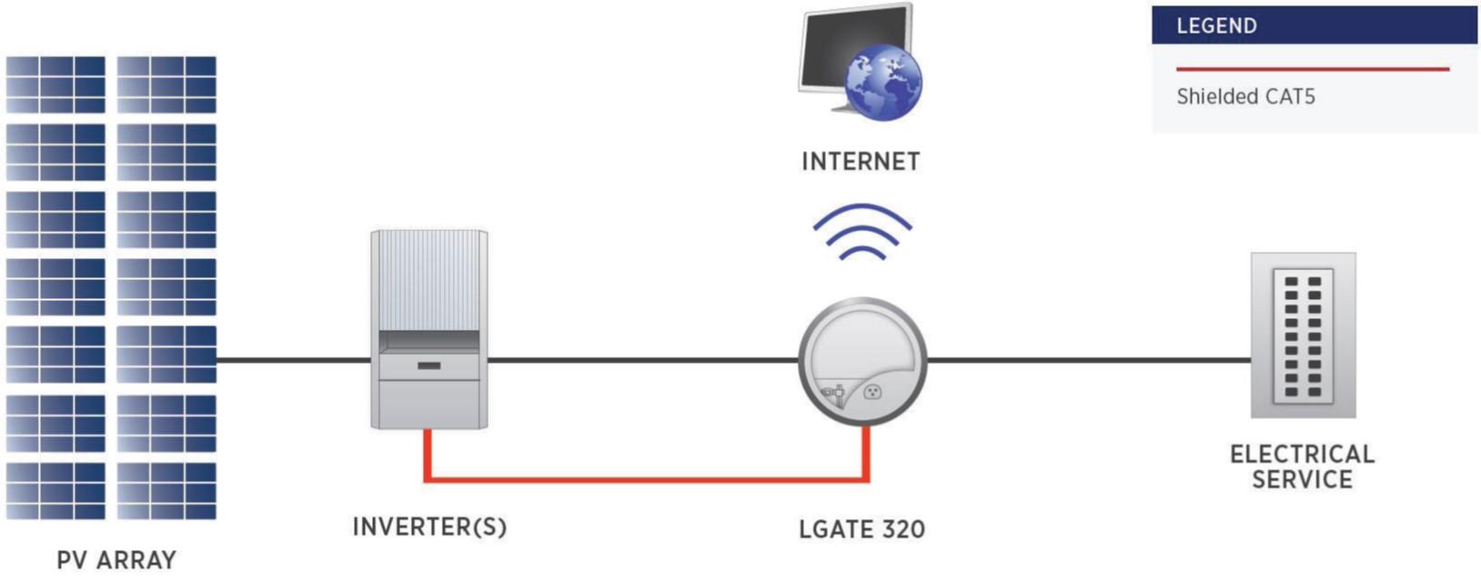 Locus Energy Commercial DAS Hardware Configuration