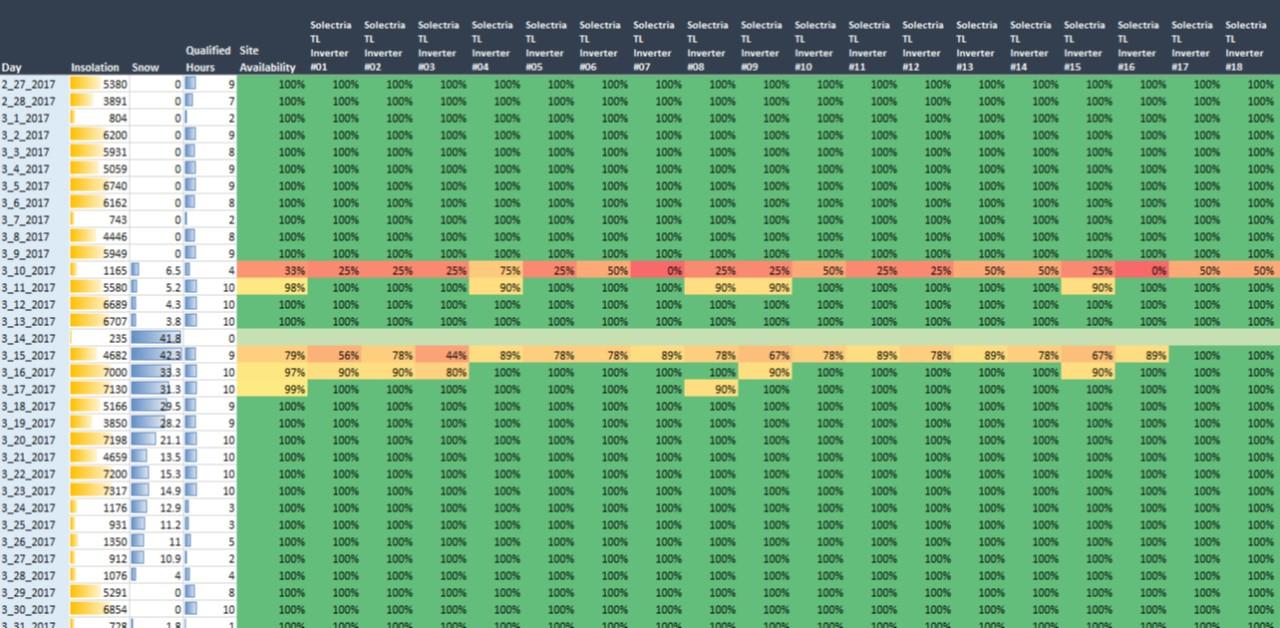Locus Excel Datalink