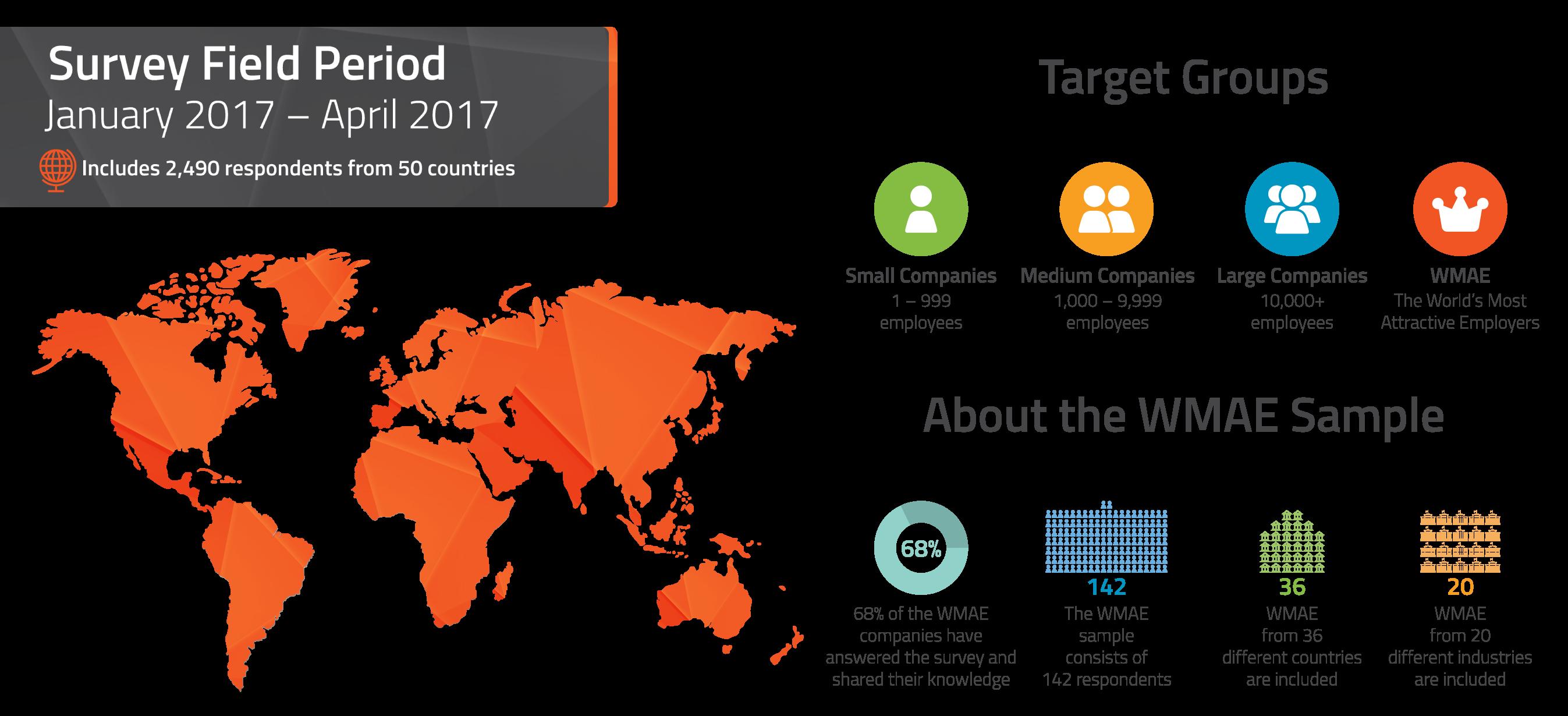 2017 Employer Branding Survey Data Chart