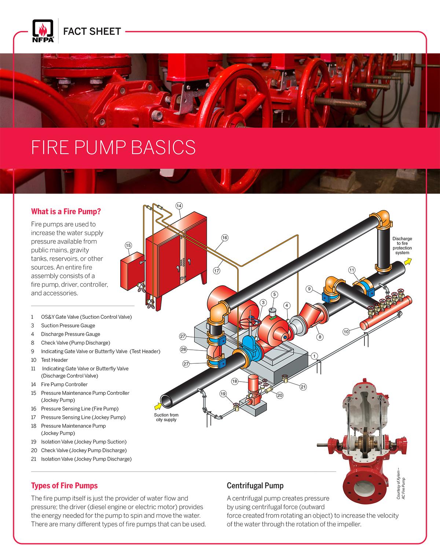 NFPA Fire Pump Fact Sheet