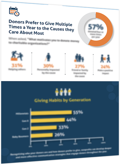 State of Charitable Giving Report